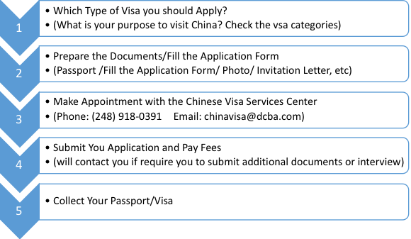 China Visa Application Procedure